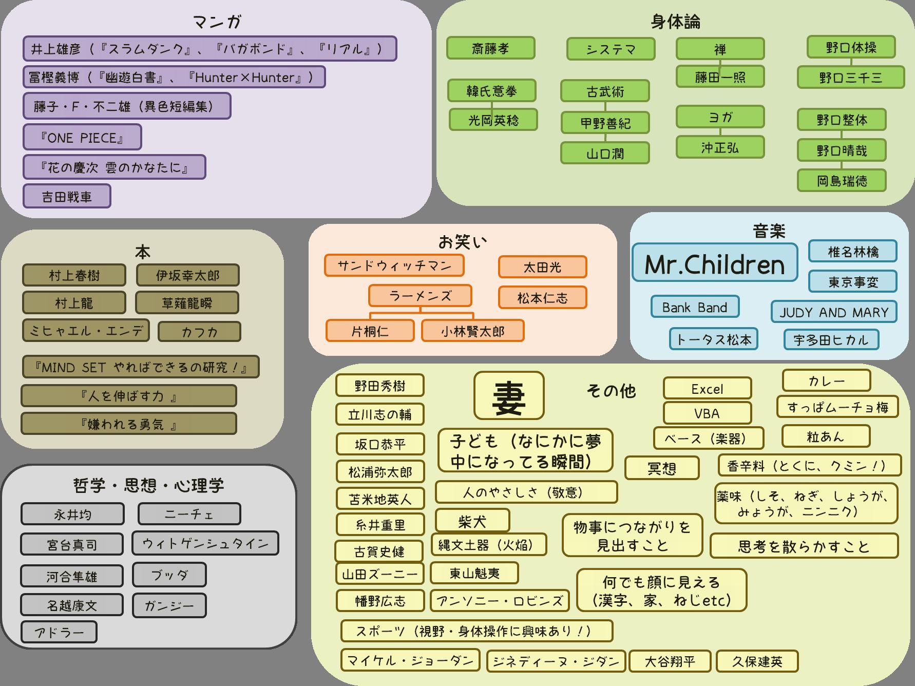折田大器の偏愛マップ